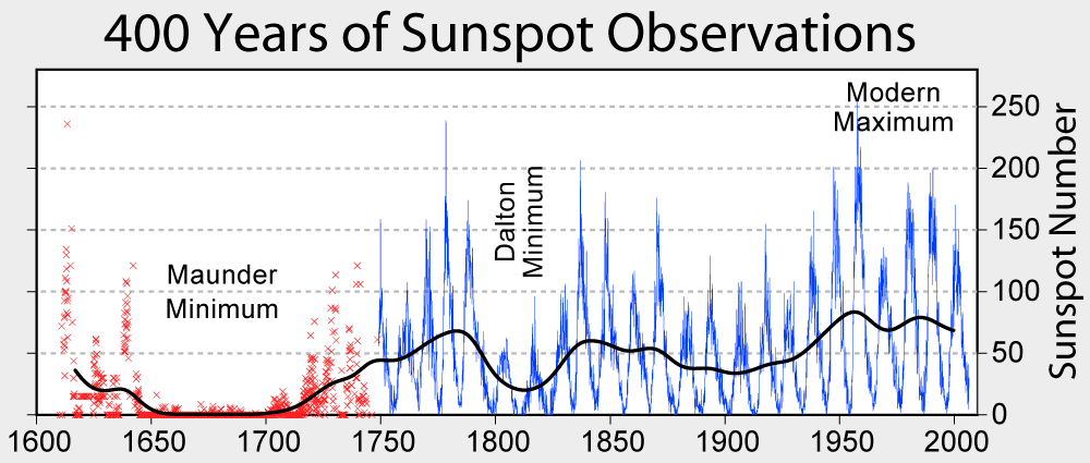 error displaying Sunspot numbers